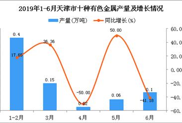 2019年1-6月天津市十种有色金属产量为0.73万吨 同比增长4.29%