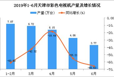 2019年1-6月天津市彩色電視機產量同比下降51.65%