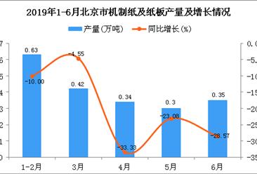2019年1-6月北京市机制纸及纸板产量为2.07万吨 同比下降18.18%