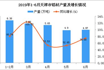 2019年1-6月天津市铝材产量为27.74万吨 同比增长74.47%