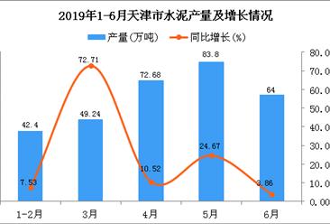 2019年1-6月天津市水泥产量为312.12万吨 同比增长18.88%