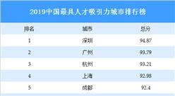 2019中国最具人才吸引力城市排行榜