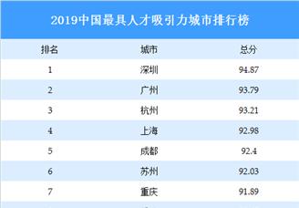 2019中國最具人才吸引力城市排行榜