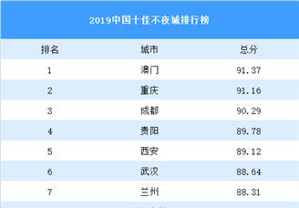2019中國十佳不夜城排行榜