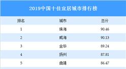 2019中国十佳宜居城市排行榜