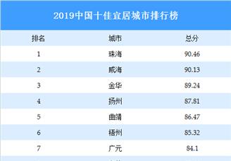 2019中國十佳宜居城市排行榜