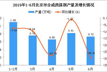 2019年1-6月北京市合成洗涤剂产量同比下降15.37%