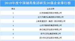 2018年度中国制药集团研发20?#31185;?#19994;排行榜