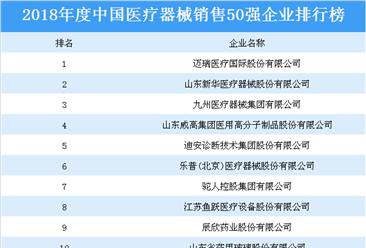 2018年度中国医疗器械销售50强企业排行榜