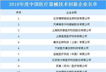2018年度中国医疗器械技术创新企业名单