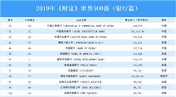 2019年《财富》世界500强(银行篇):中国上榜企业最多(附榜单)