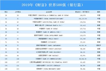 2019年《財富》世界500強(銀行篇):中國上榜企業最多(附榜單)
