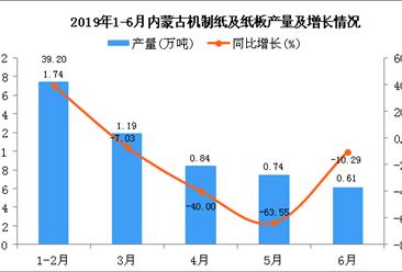 2019年1-6月内蒙古机制纸及纸板产量为5.13万吨 同比下降22.74%