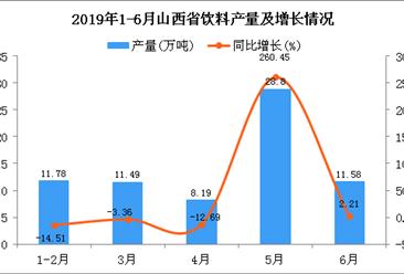 2019年1-6月山西省饮料产量为72.06万吨 同比增长32.54%