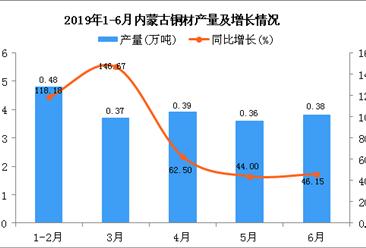 2019年1-6月内蒙古铜材产量为1.97万吨 同比增长75.89%