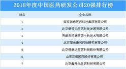 2018年度中国医药研发公司20强排行榜