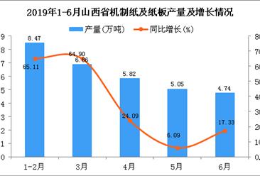 2019年1-6月山西省机制纸及纸板产量为30.95万吨 同比增长35.86%