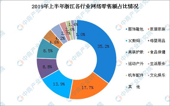 2019年上半年浙江各市网络零售总额排行榜:杭州