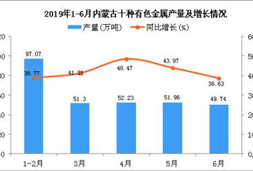 2019年1-6月内蒙古十种有色金属产量为301.64万吨 同比增长41.33%