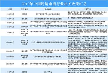 2019年跨境电商行业最新政策汇总一览(表)