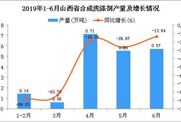 2019年1-6月山西省合成洗涤剂产量同比下降3.93%