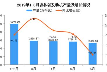 2019年1-6月吉林省发动机产量为16272.79万千瓦 同比增长17.61%
