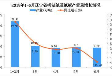 2019年1-6月辽宁省机制纸及纸板产量同比增长5.19%