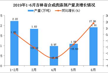 2019年1-6月吉林省合成洗涤剂产量为8.02万吨 同比增长9.26%