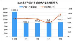 2019上半年建材工业运行情况分析:行业效益进一步增长(图)