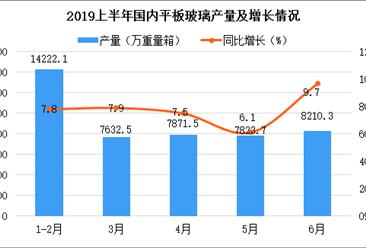2019上半年建材工業運行情況分析:行業效益進一步增長(圖)