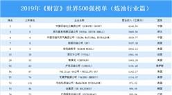 2019年《财富》世界500强榜单(炼油行业篇):中国4家企业上榜(附榜单)