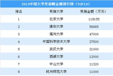 2019中国高校受捐赠金额排行榜(TOP10):北大远超清华(图)