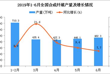 2019年1-6月全国合成纤维产量同比增长12.3%