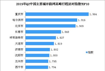 2019年最新中国堵城排行榜