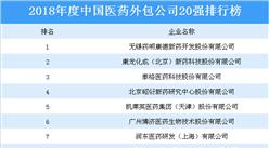 2018年度中国医药外包公司20强排行榜