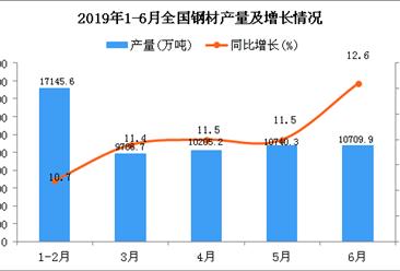 2019年1-6月全国钢材产量为58689.8万吨 同比增长11.4%