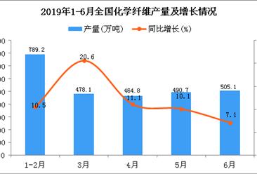 2019年1-6月全国化学纤维产量为2803.7万吨 同比增长12%
