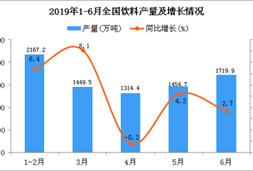 2019年1-6月全国饮料产量为8240.9万吨 同比增长3.3%