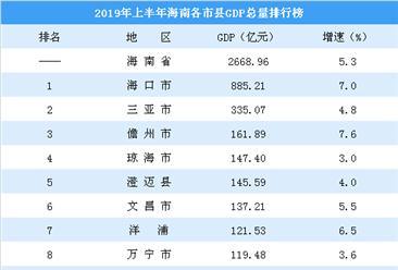 2019年上半年海南各市县GDP排行榜:三亚GDP增速不足5%  临高GDP突破百亿(图)