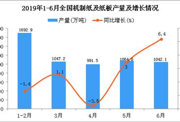 2019年1-6月全国机制纸及纸板产量为5902.4万吨 同比增长1.3%