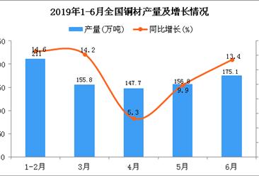 2019年1-6月全国铜材产量为905.8万吨 同比增长12.7%