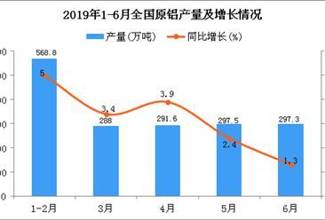 2019年1-6月全国原铝产量同比增长2.2%