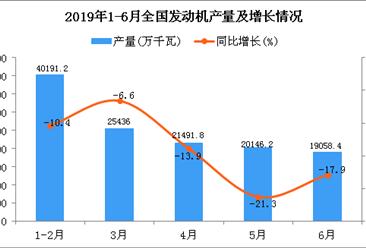 2019年1-6月全国发动机产量同比下降12.8%