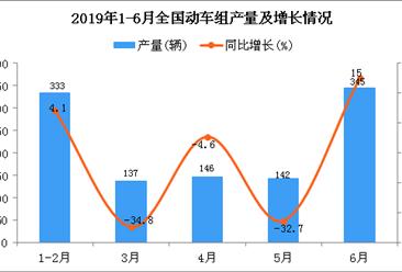 2019年1-6月全国动车组产量同比下降9.8%