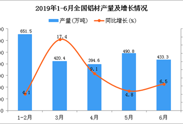 2019年1-6月全国铝材产量为2337.3万吨 同比增长8.4%