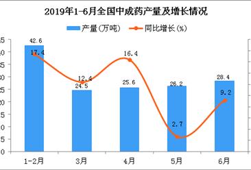 2019年1-6月全国中成药产量为148.1万吨 同比增长10.9%