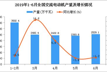 2019年1-6月全国交流电动机产量为13562万千瓦 同比增长2%