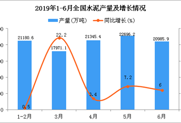 2019年1-6月全国水泥产量为104469.1万吨 同比增长6.8%