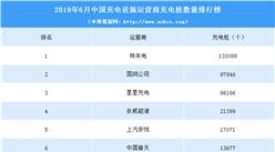 2019年6月中國充電設施運營商充電樁數量排行榜