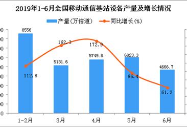 2019年1-6月全国移动通信基站设备产量为28846.7万信道 同比增长128%